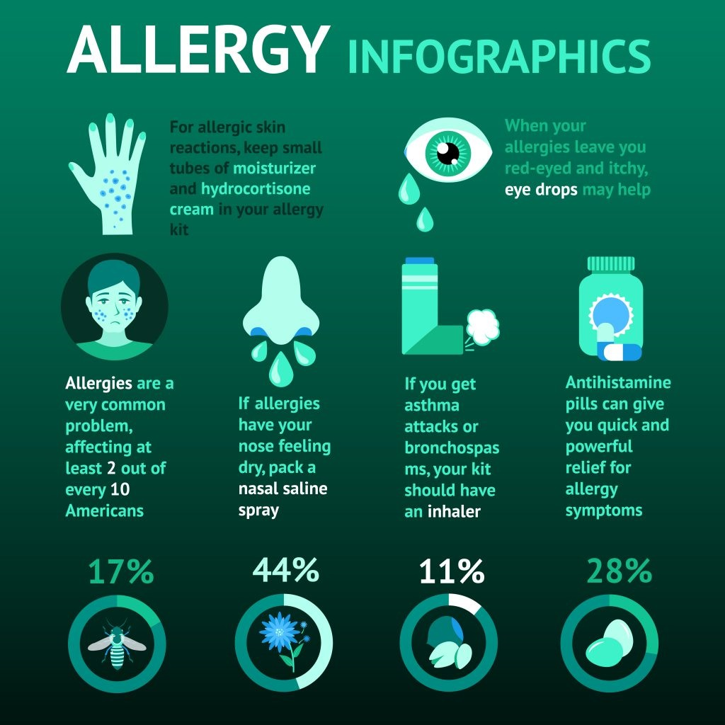 allergy infographics